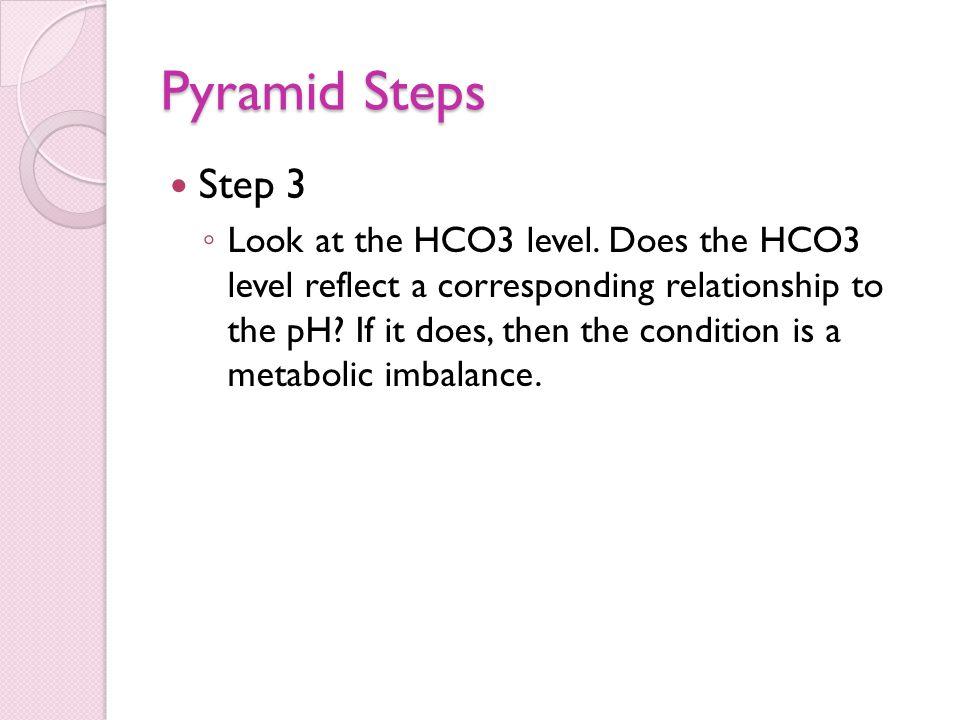 Pyramid Steps Step 3.