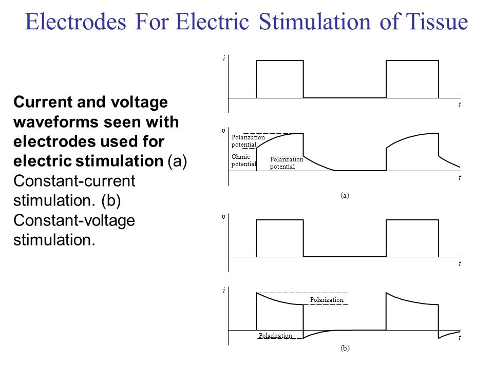 Electrodes For Electric Stimulation of Tissue