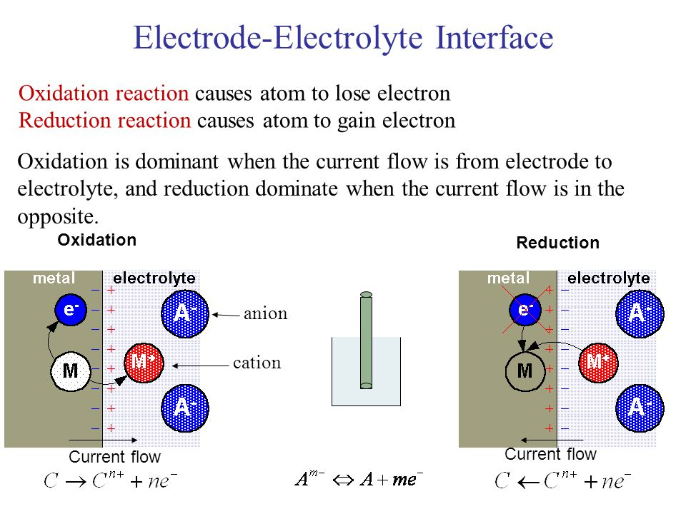 Electrode-Electrolyte Interface