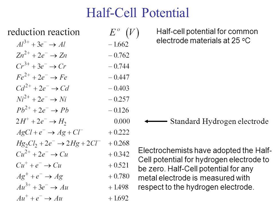 Half-Cell Potential Standard Hydrogen electrode