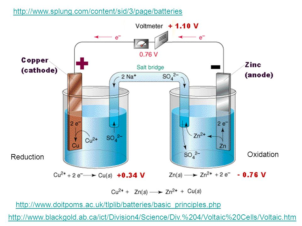 http://www.splung.com/content/sid/3/page/batteries Oxidation. Reduction. - http://www.doitpoms.ac.uk/tlplib/batteries/basic_principles.php.