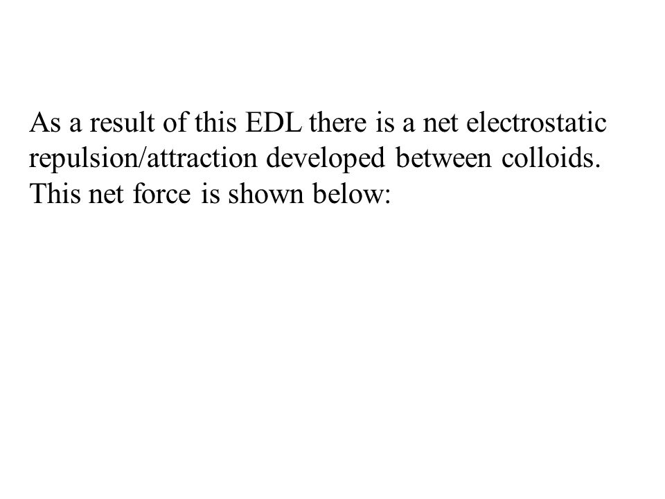 As a result of this EDL there is a net electrostatic repulsion/attraction developed between colloids.