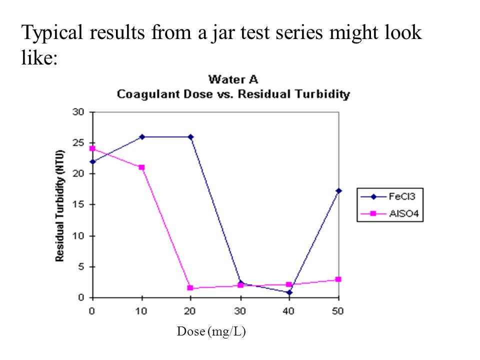 Typical results from a jar test series might look like: