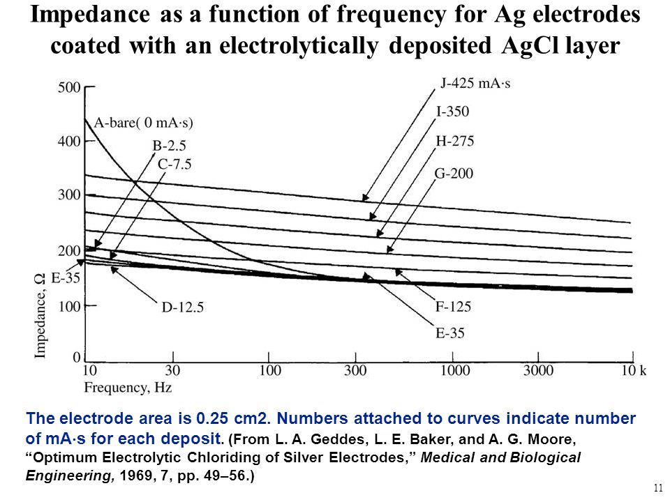 Impedance as a function of frequency for Ag electrodes coated with an electrolytically deposited AgCl layer