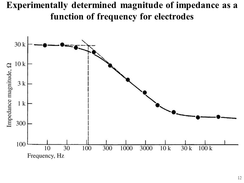 fig_05_06 Experimentally determined magnitude of impedance as a function of frequency for electrodes.