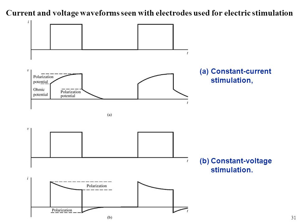 fig_05_23 Current and voltage waveforms seen with electrodes used for electric stimulation. Constant-current stimulation,