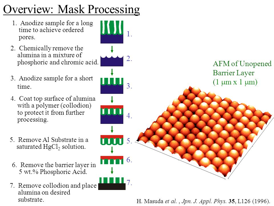 Overview: Mask Processing