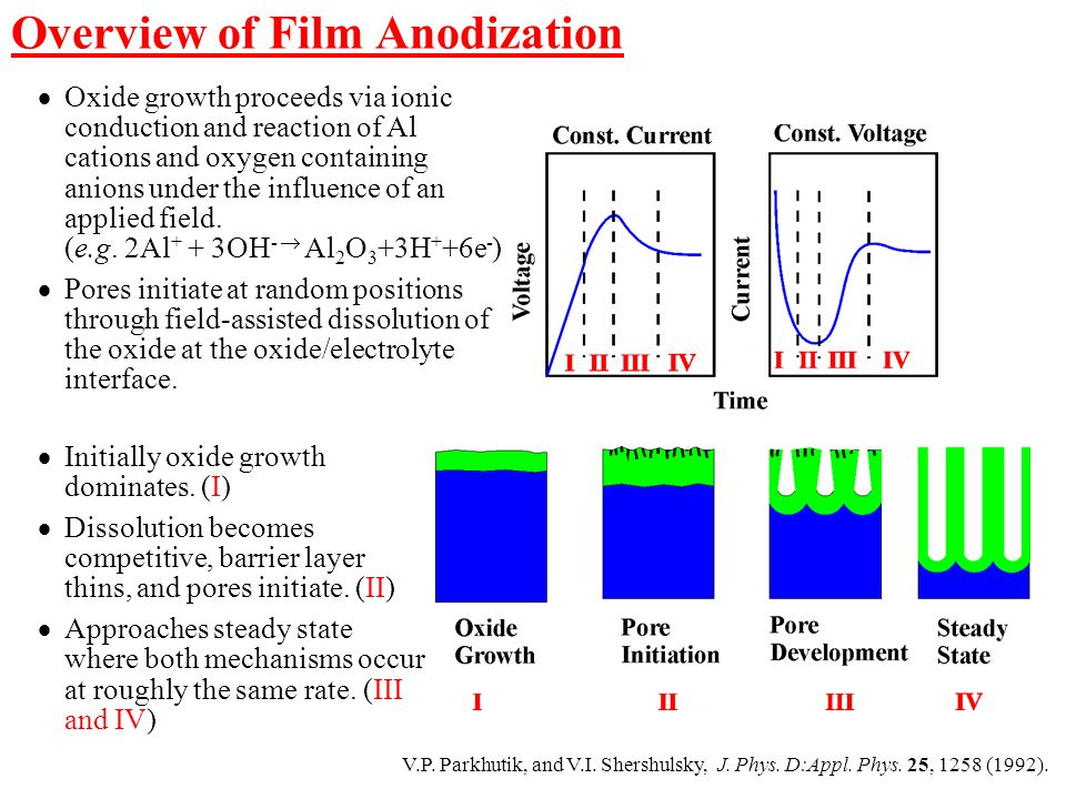 Overview of Film Anodization