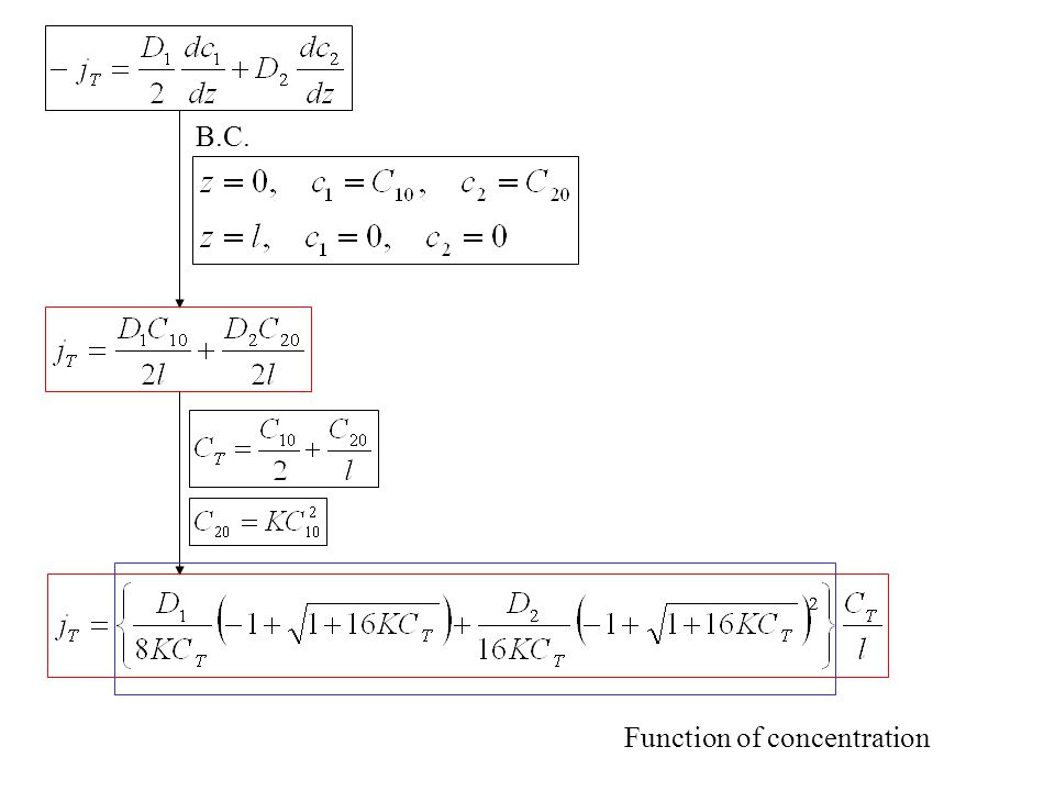 B.C. Function of concentration