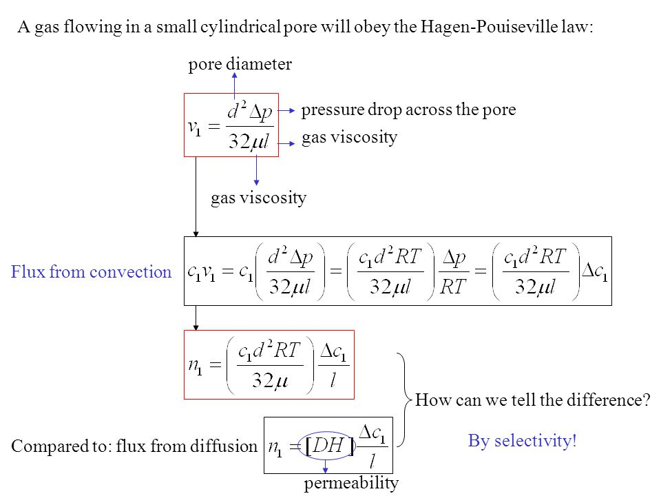 A gas flowing in a small cylindrical pore will obey the Hagen-Pouiseville law: