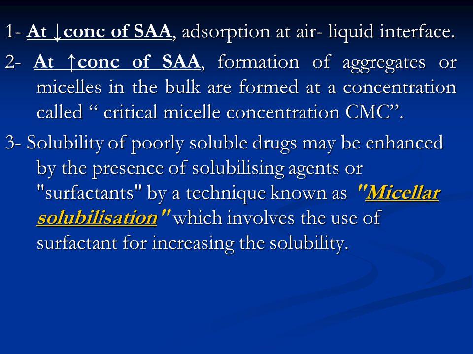 1- At ↓conc of SAA, adsorption at air- liquid interface.