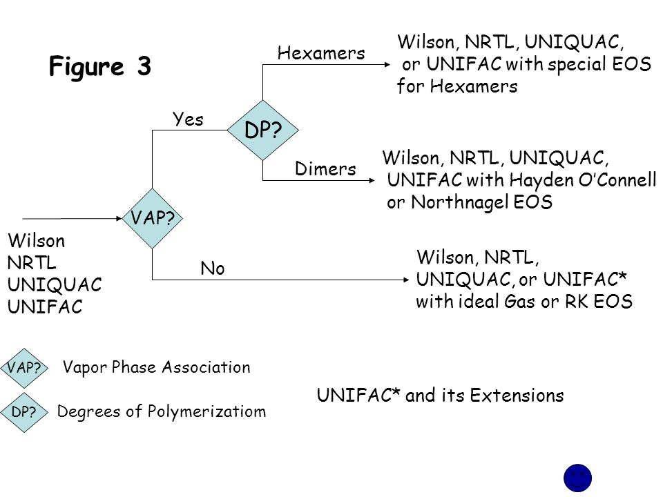 Figure 3 DP Wilson, NRTL, UNIQUAC, or UNIFAC with special EOS