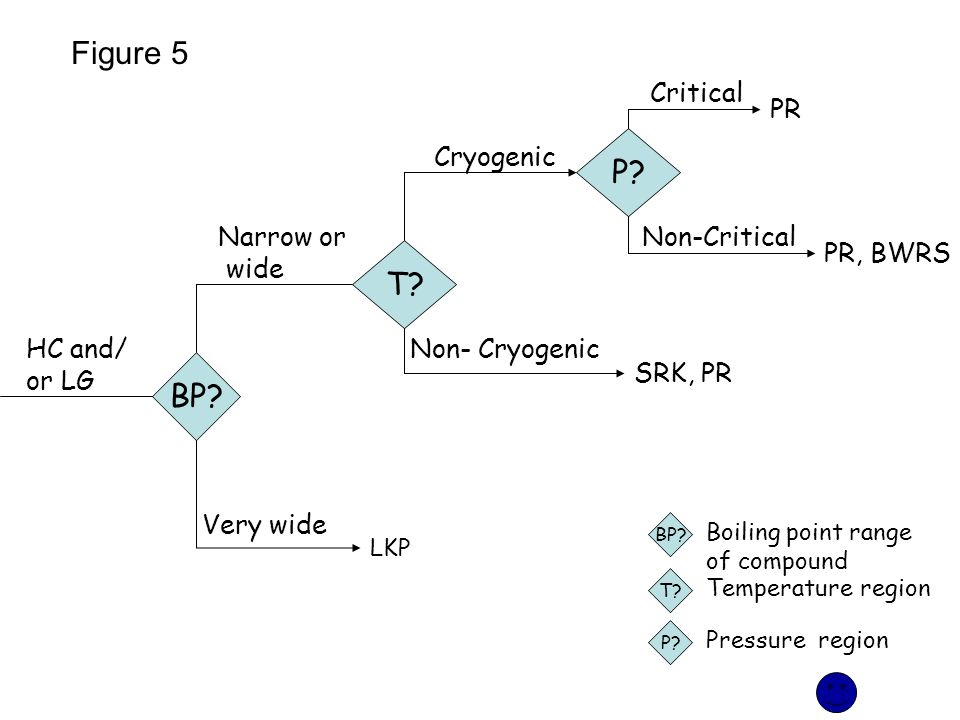 Figure 5 P T BP Critical PR Cryogenic Narrow or wide Non-Critical
