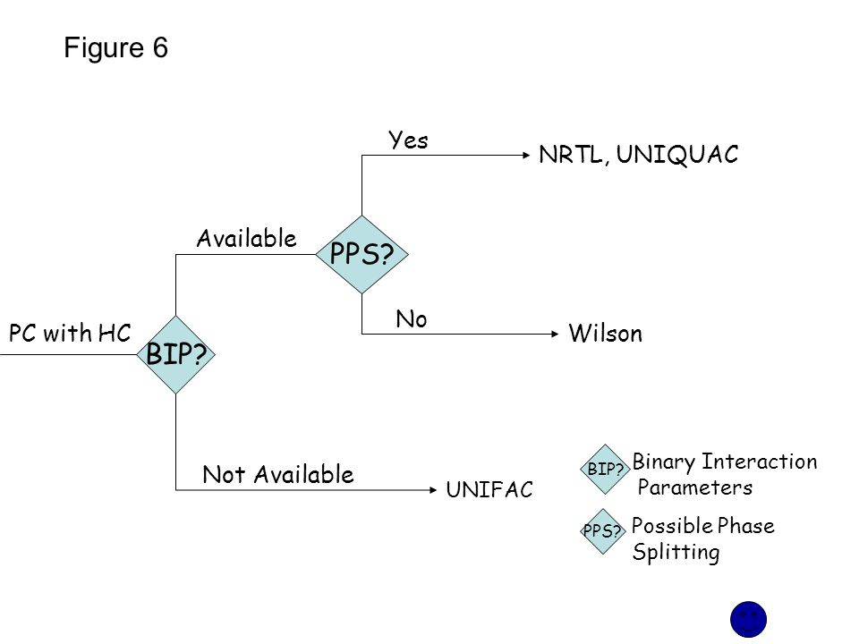 Figure 6 PPS BIP Yes NRTL, UNIQUAC Available No PC with HC Wilson