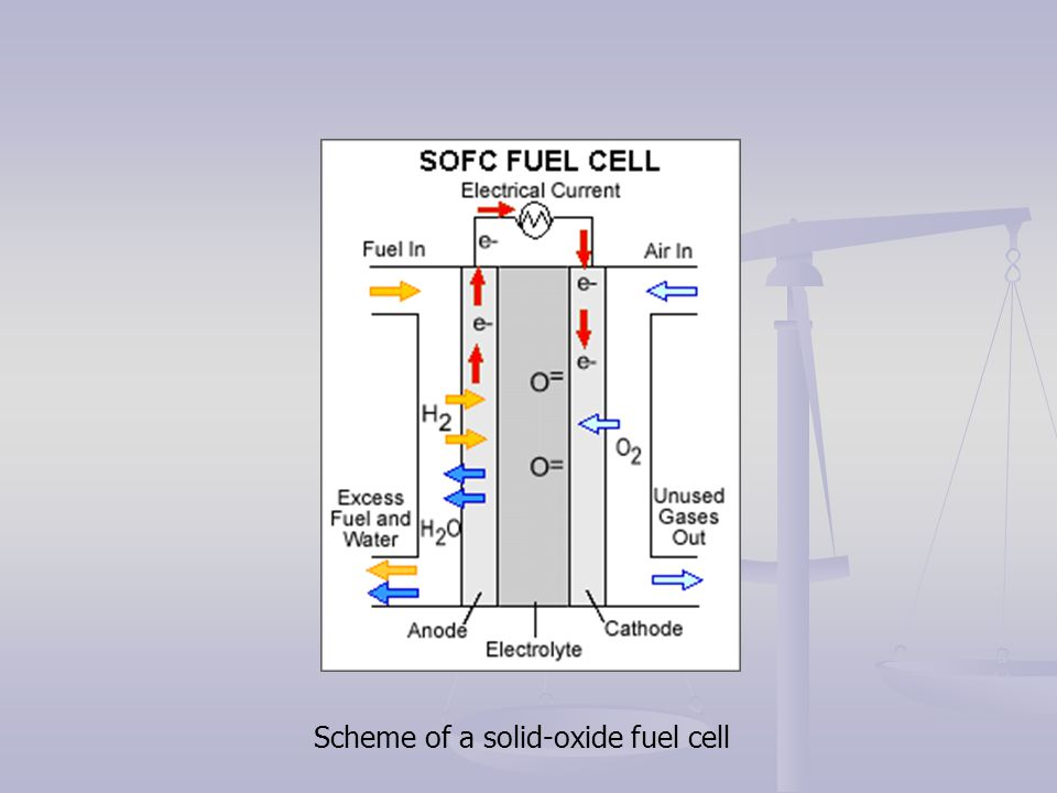 Scheme of a solid-oxide fuel cell