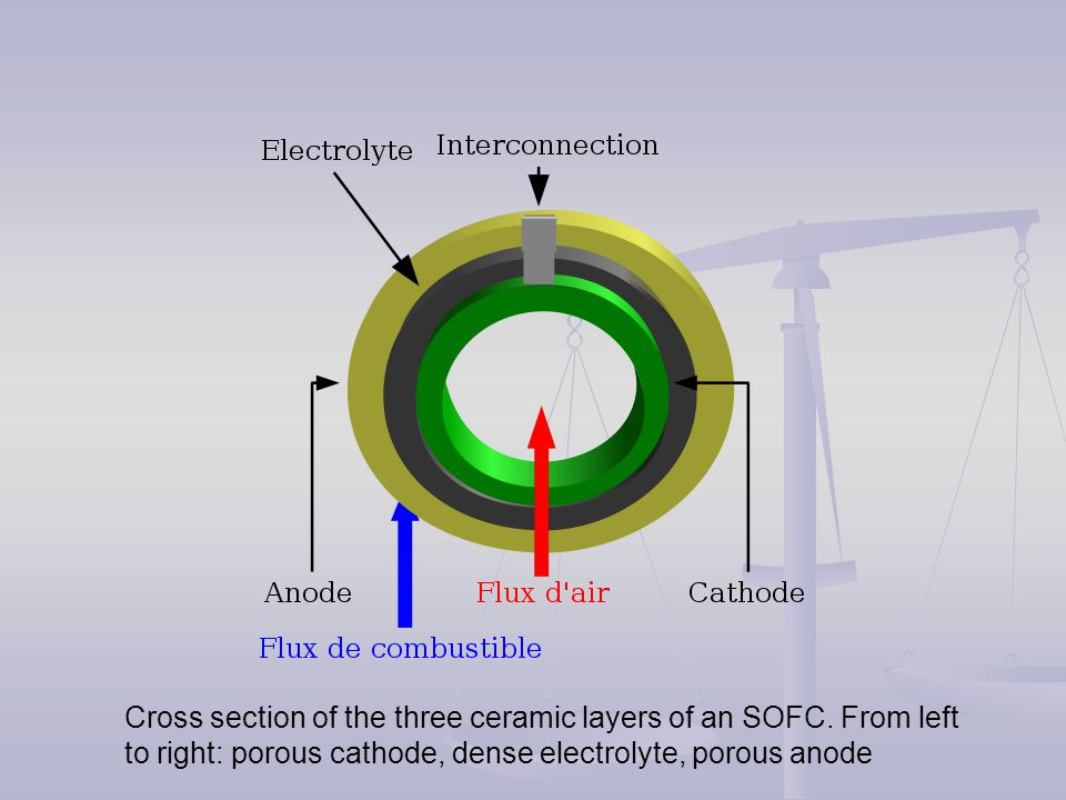 Cross section of the three ceramic layers of an SOFC
