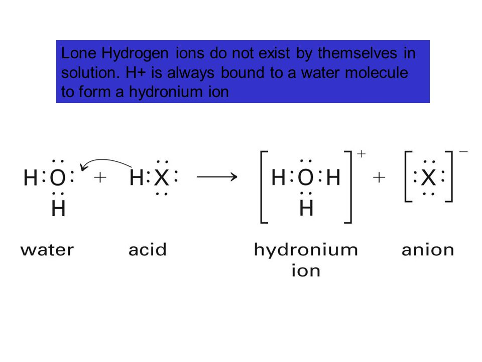 Lone Hydrogen ions do not exist by themselves in solution