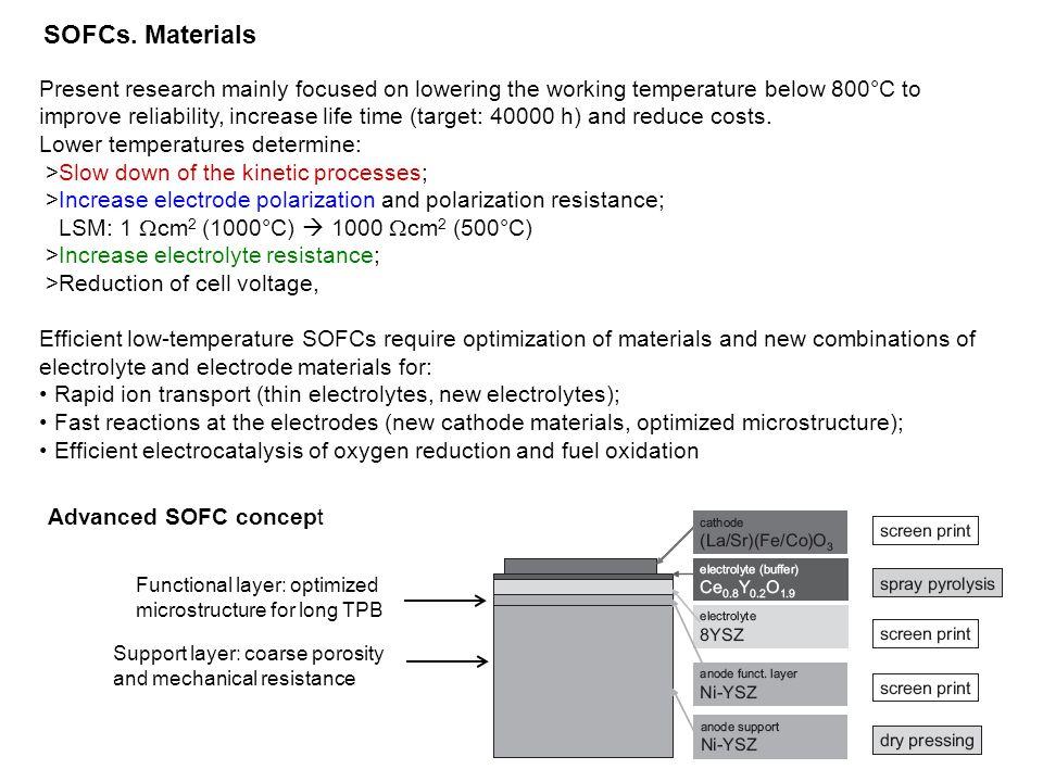 SOFCs. Materials