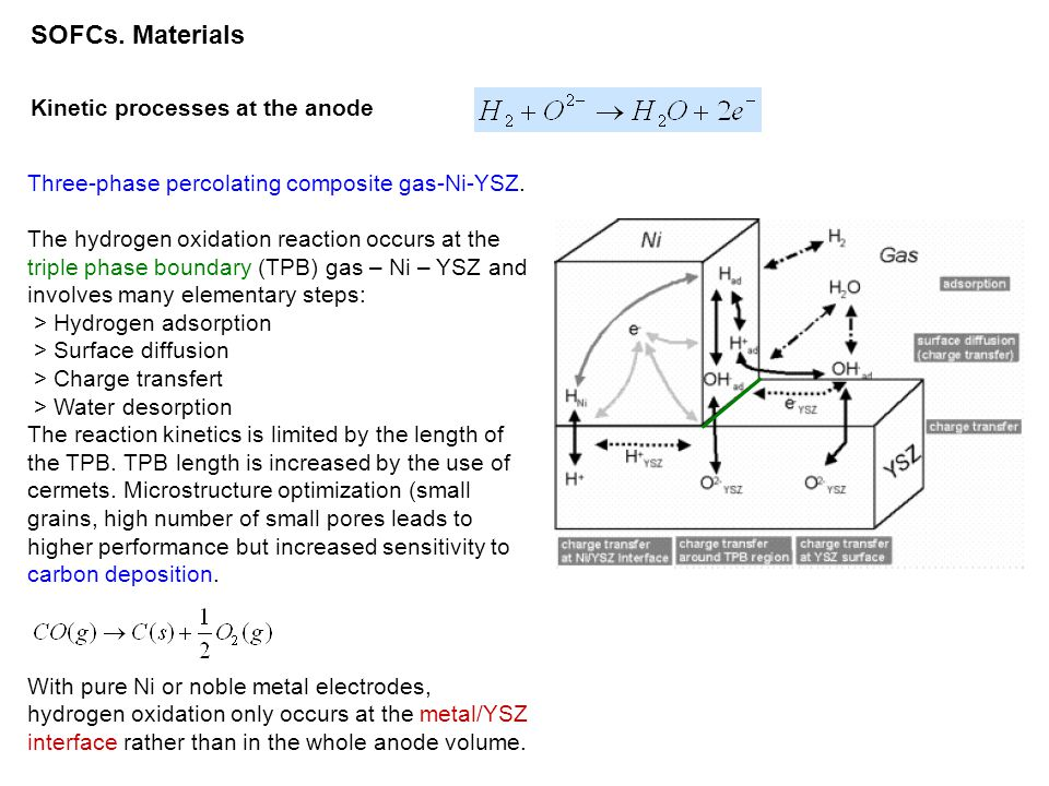 SOFCs. Materials Kinetic processes at the anode