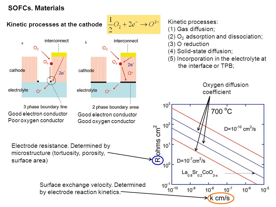 SOFCs. Materials Kinetic processes: Kinetic processes at the cathode