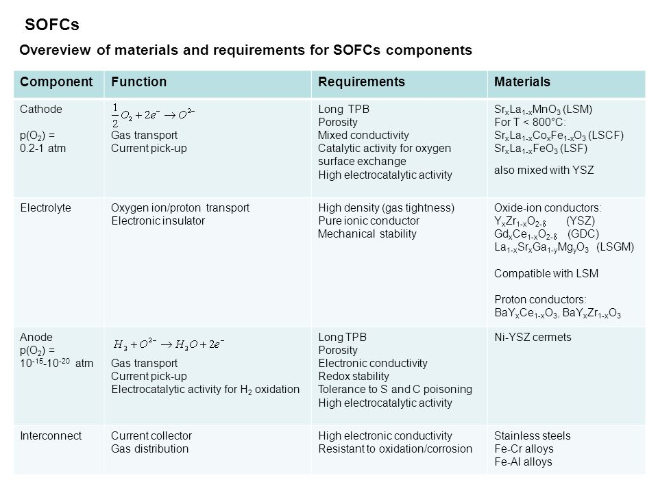 SOFCs Overeview of materials and requirements for SOFCs components