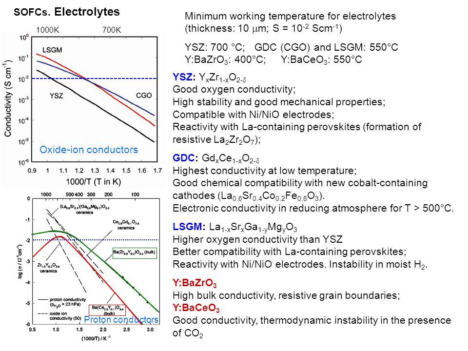 YSZ: 700 °C; GDC (CGO) and LSGM: 550°C