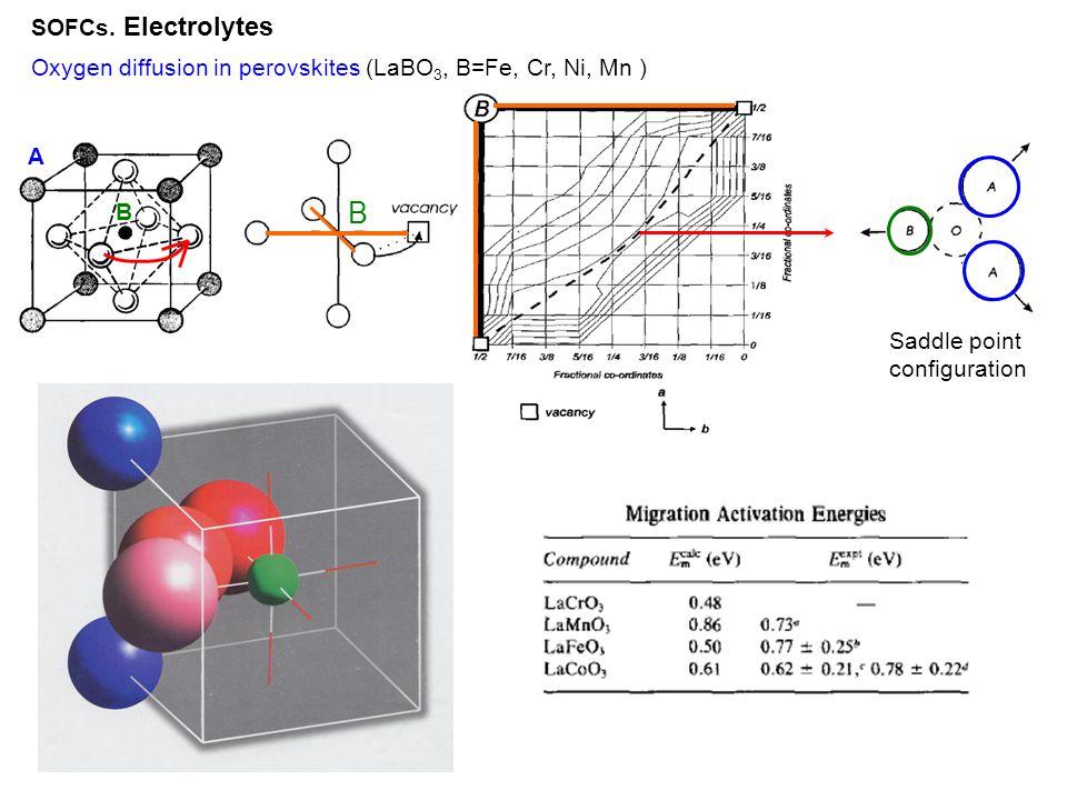 SOFCs. Electrolytes Oxygen diffusion in perovskites (LaBO3, B=Fe, Cr, Ni, Mn ) Saddle point. configuration.