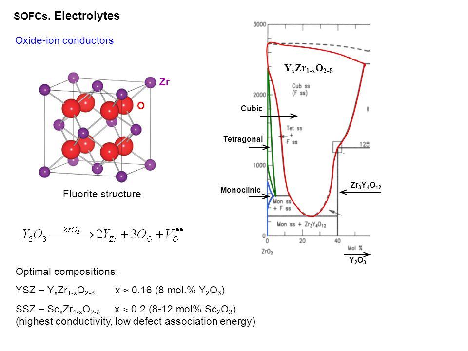 Optimal compositions: YSZ – YxZr1-xO2- x  0.16 (8 mol.% Y2O3)