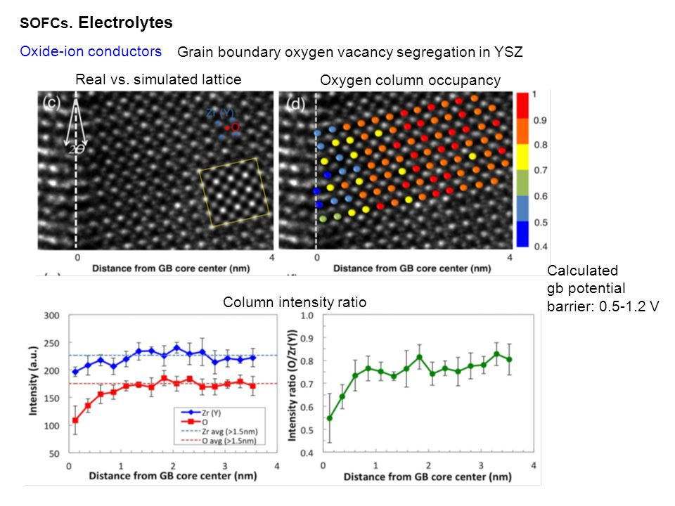 SOFCs. Electrolytes Oxide-ion conductors. Grain boundary oxygen vacancy segregation in YSZ. Real vs. simulated lattice.
