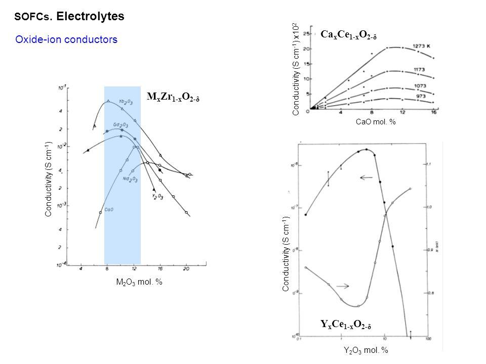 SOFCs. Electrolytes CaxCe1-xO2-δ Oxide-ion conductors MxZr1-xO2-δ