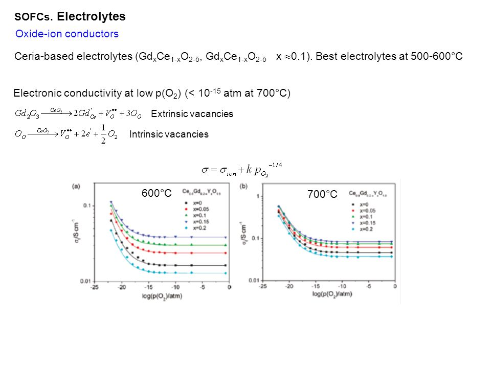 Electronic conductivity at low p(O2) (< 10-15 atm at 700°C)