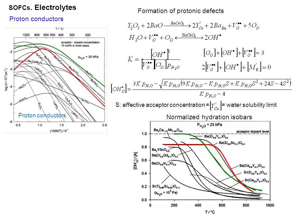 Formation of protonic defects Proton conductors
