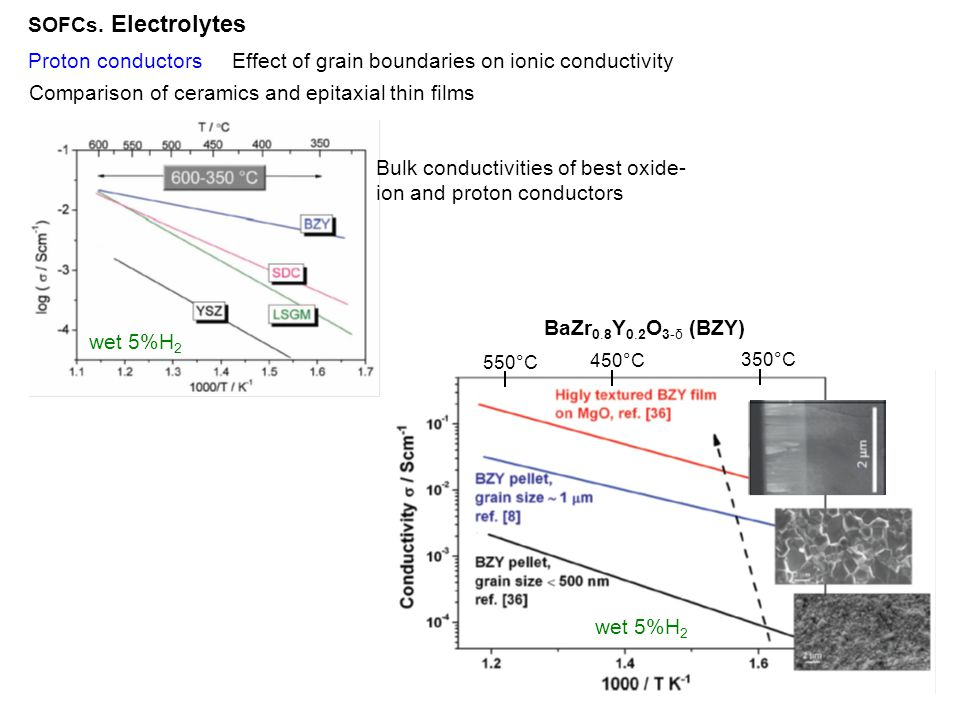 Effect of grain boundaries on ionic conductivity