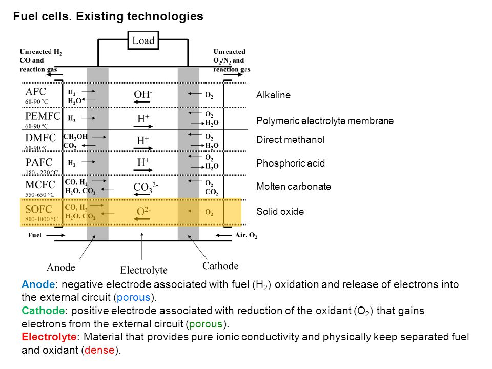 Fuel cells. Existing technologies