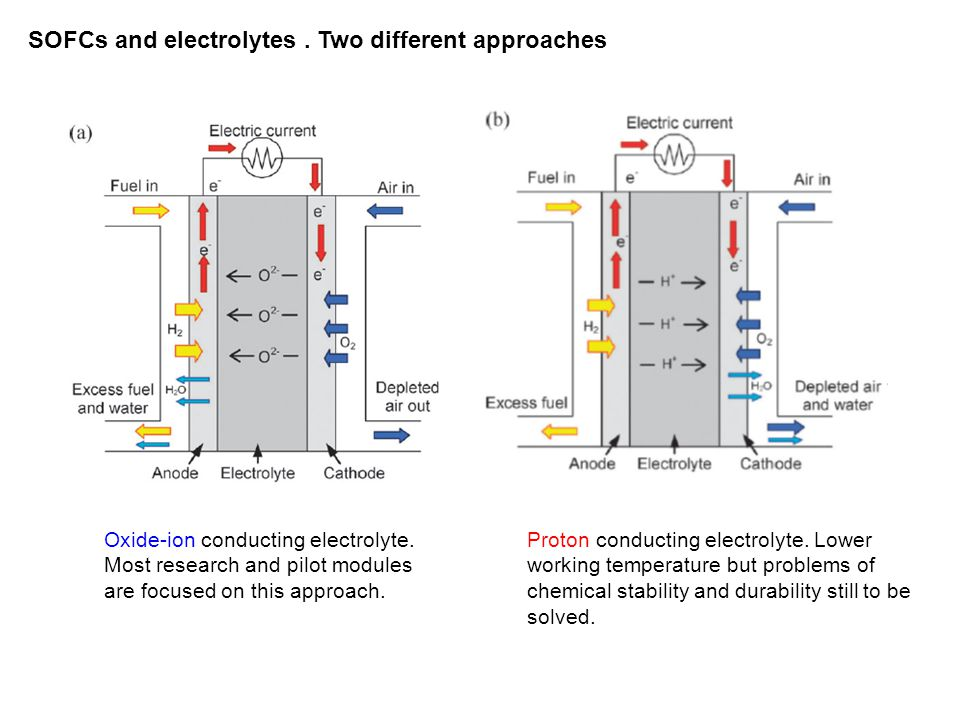 SOFCs and electrolytes . Two different approaches