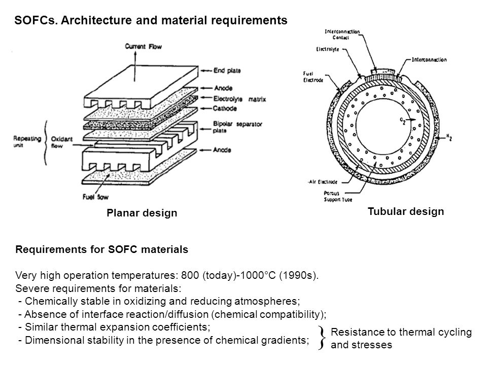  SOFCs. Architecture and material requirements Planar design