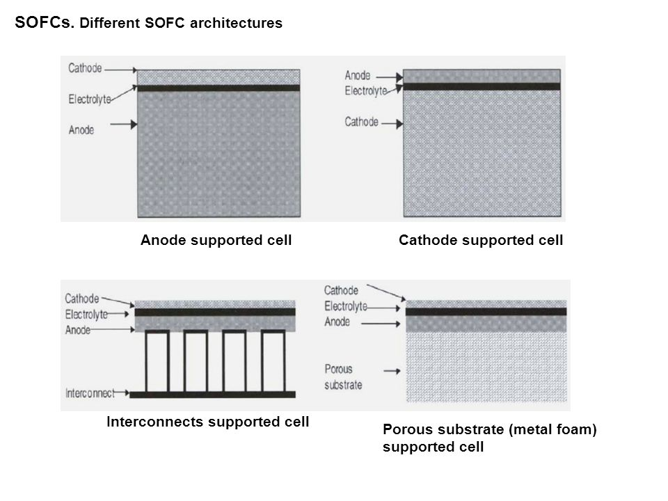 SOFCs. Different SOFC architectures