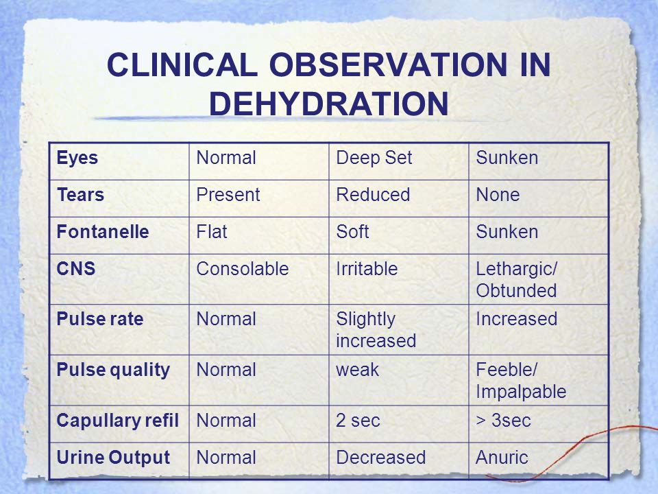 CLINICAL OBSERVATION IN DEHYDRATION