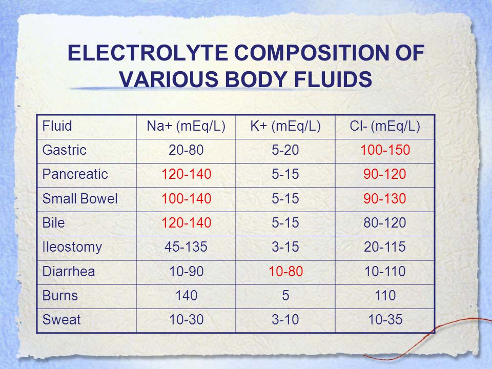 ELECTROLYTE COMPOSITION OF VARIOUS BODY FLUIDS