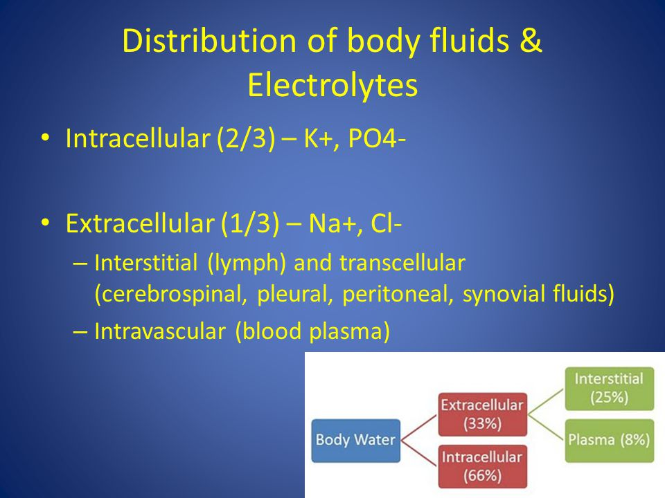 Distribution of body fluids & Electrolytes