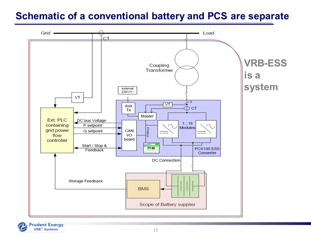 Schematic of a conventional battery and PCS are separate
