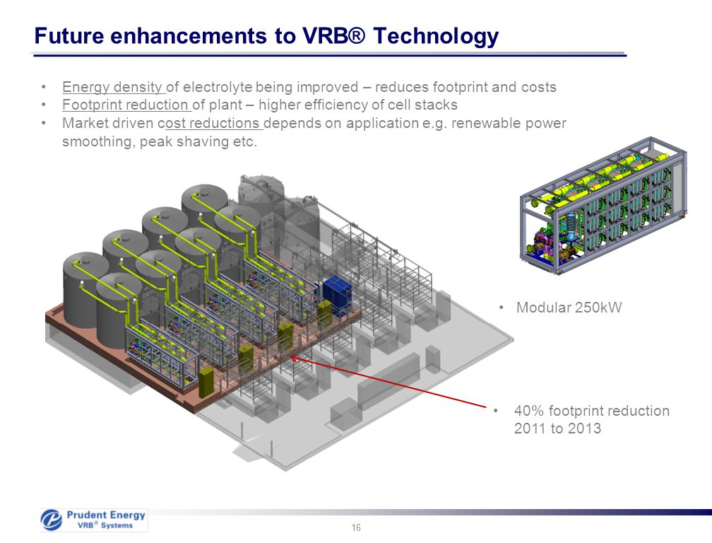 Future enhancements to VRB® Technology