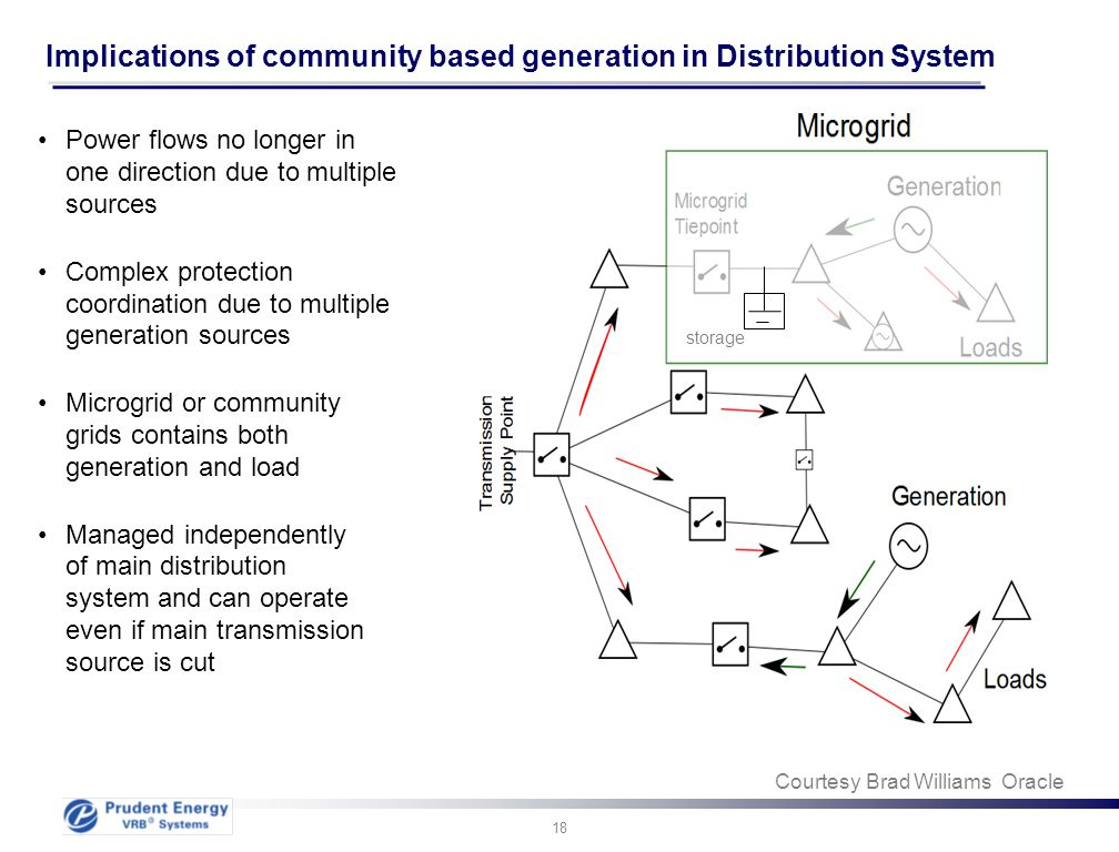 Implications of community based generation in Distribution System