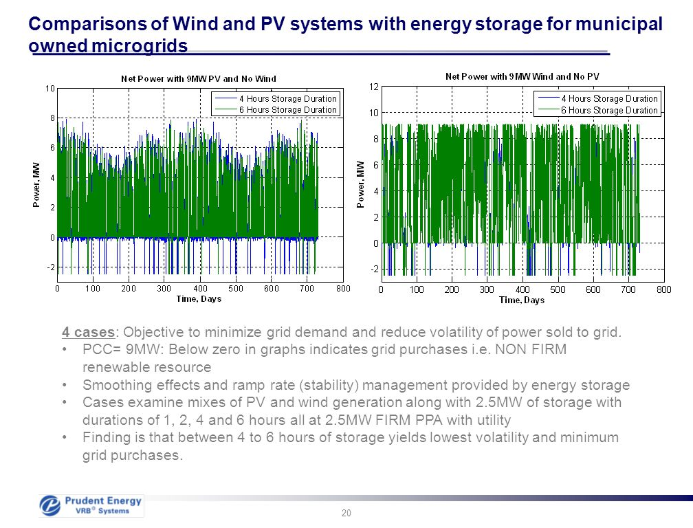 Quelle: Comparisons of Wind and PV systems with energy storage for municipal owned microgrids.