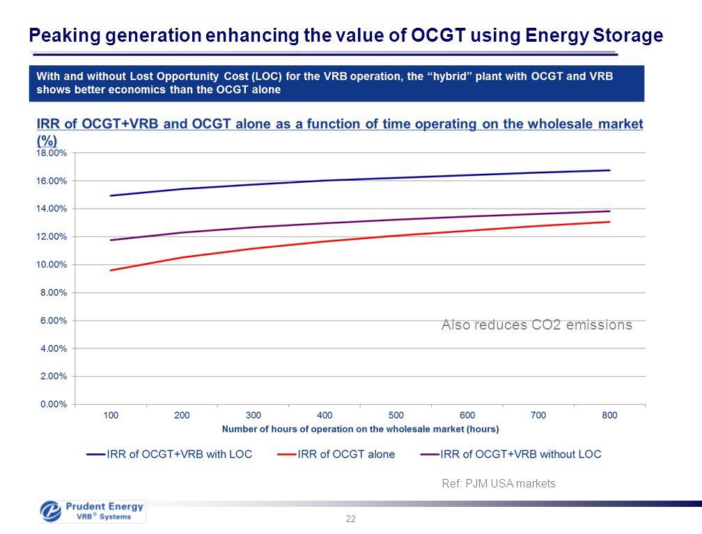 Peaking generation enhancing the value of OCGT using Energy Storage