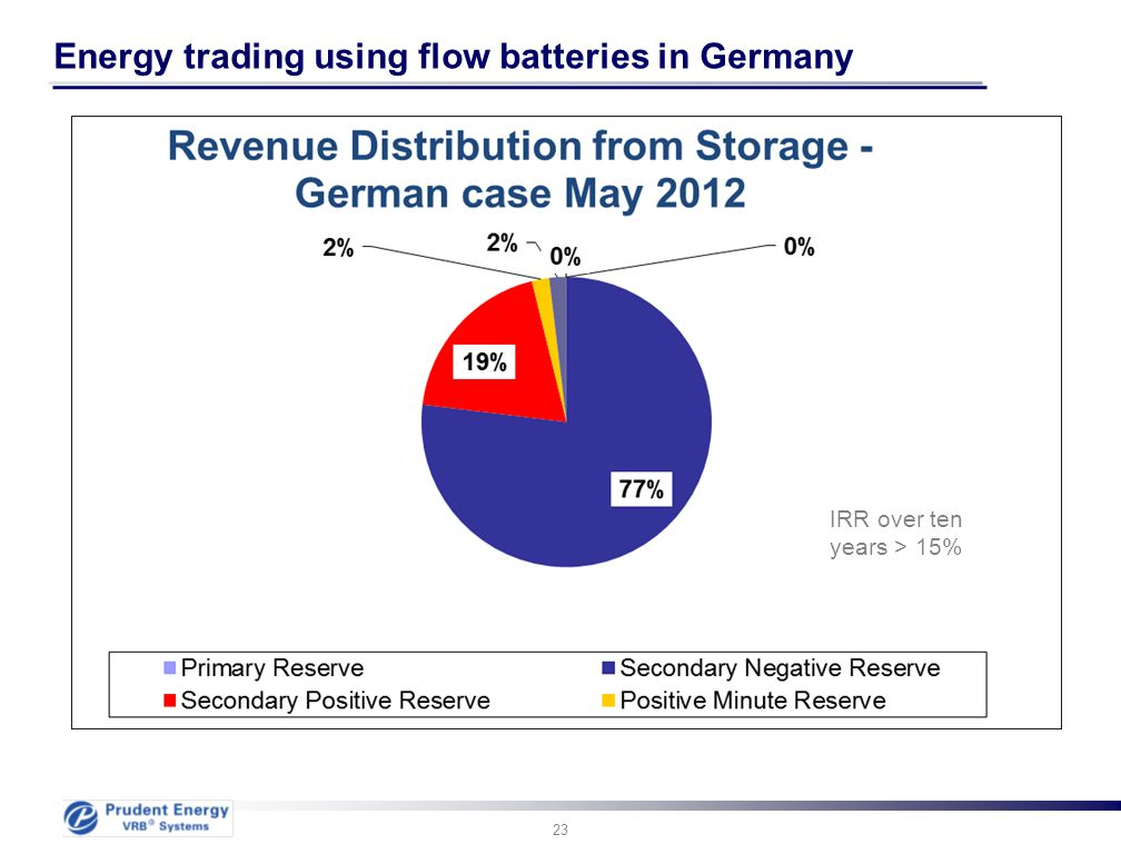 Energy trading using flow batteries in Germany