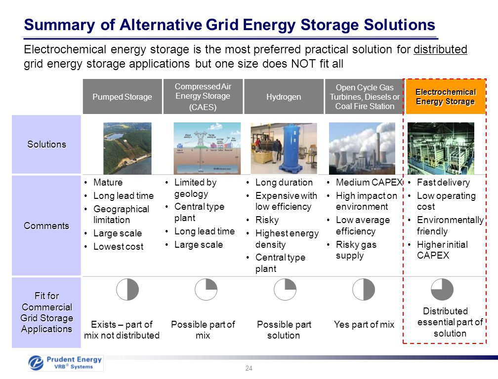 Summary of Alternative Grid Energy Storage Solutions