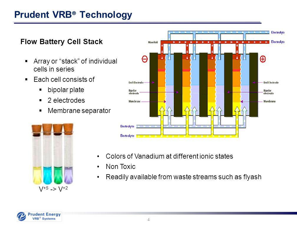 Prudent VRB® Technology