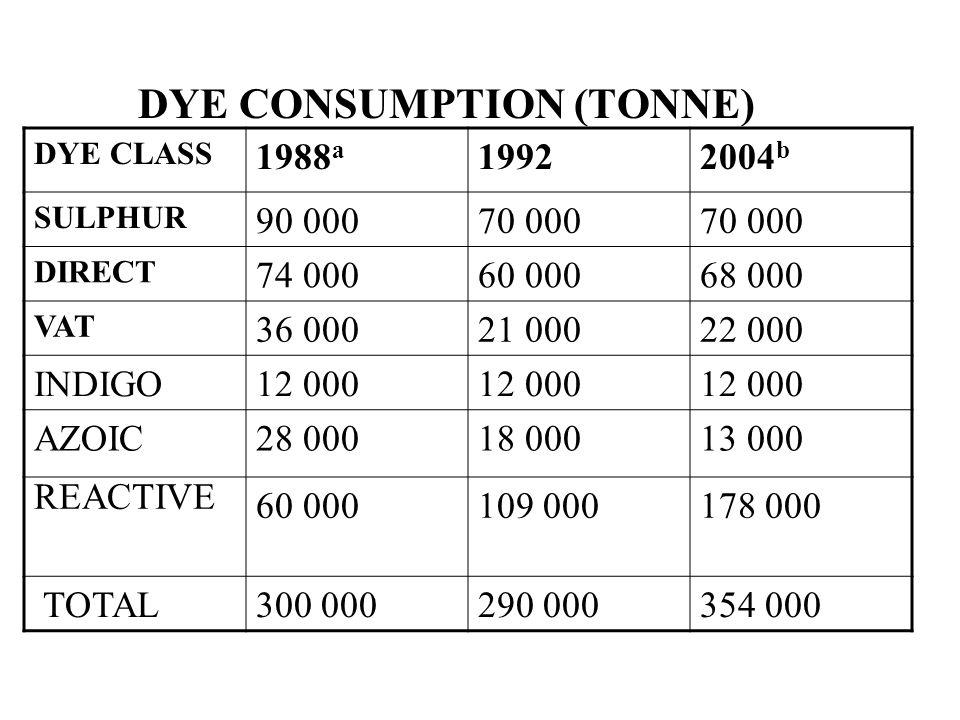 DYE CONSUMPTION (TONNE)