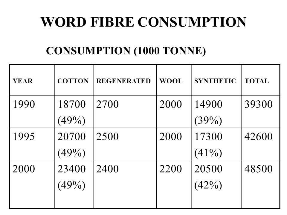 WORD FIBRE CONSUMPTION